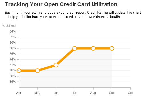 Credit Utilization - Needs to Go the Other Way