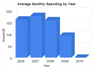 Average Monthly Spending by Year