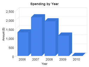 Gas Spending by Year