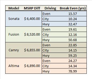 Hybrid Sedan Comparison